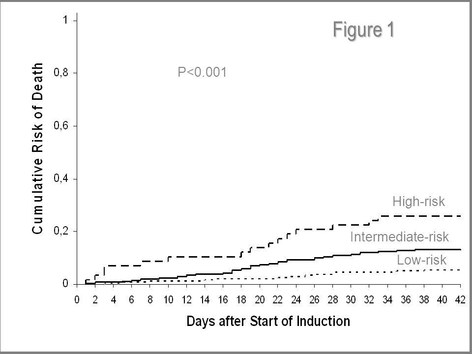 P<0.001 Low-risk Intermediate-risk High-risk Figure 1