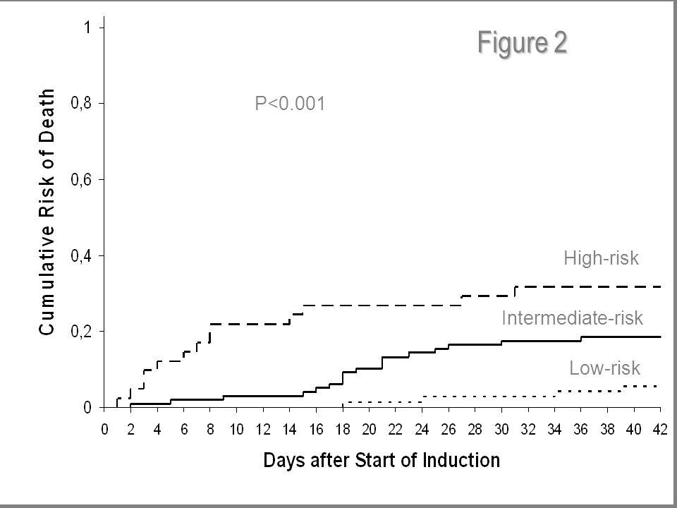 P<0.001 Low-risk Intermediate-risk High-risk Figure 2
