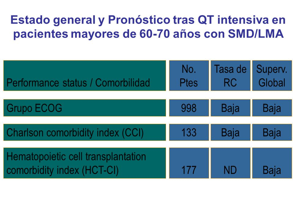 Performance status / Comorbilidad Superv. Global Grupo ECOGBaja Charlson comorbidity index (CCI)Baja Hematopoietic cell transplantation comorbidity in