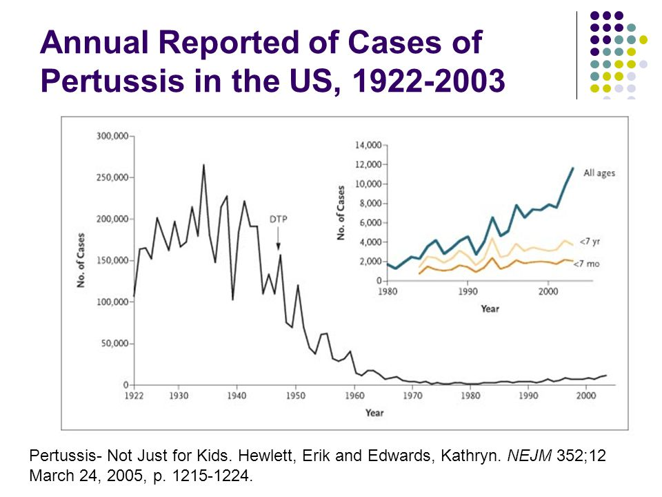 Annual Reported of Cases of Pertussis in the US, Pertussis- Not Just for Kids.