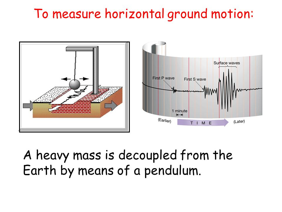 To measure horizontal ground motion: A heavy mass is decoupled from the Earth by means of a pendulum.