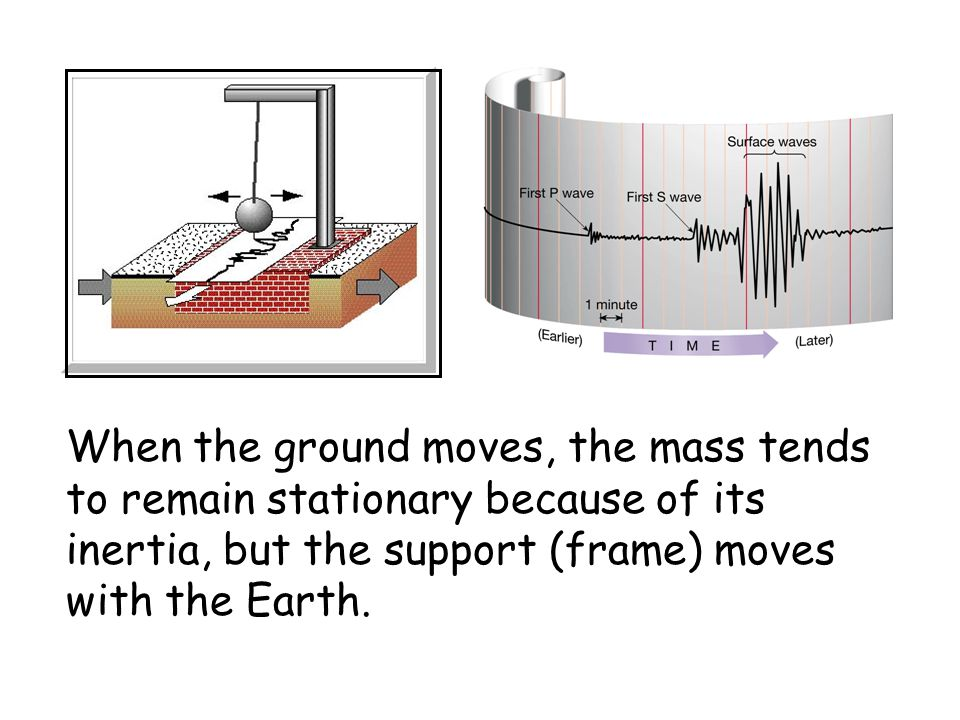 When the ground moves, the mass tends to remain stationary because of its inertia, but the support (frame) moves with the Earth.