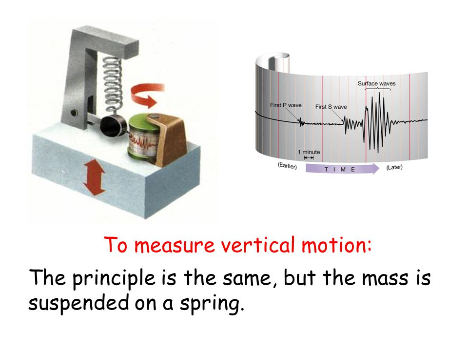 To measure vertical motion: The principle is the same, but the mass is suspended on a spring.