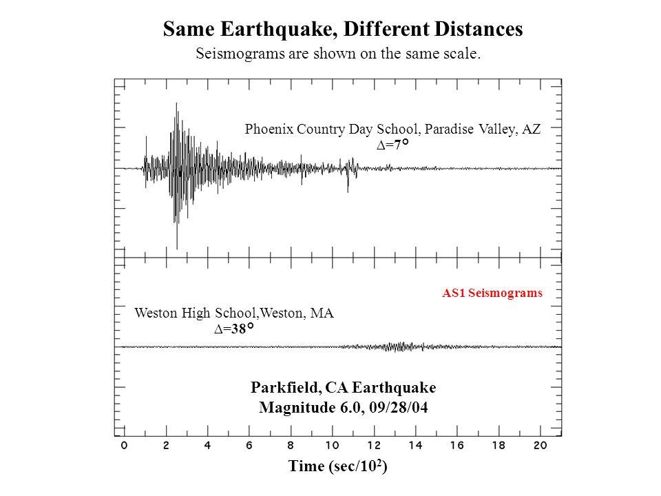 Phoenix Country Day School, Paradise Valley, AZ ∆=7° Weston High School,Weston, MA ∆=38° Parkfield, CA Earthquake Magnitude 6.0, 09/28/04 Same Earthqu