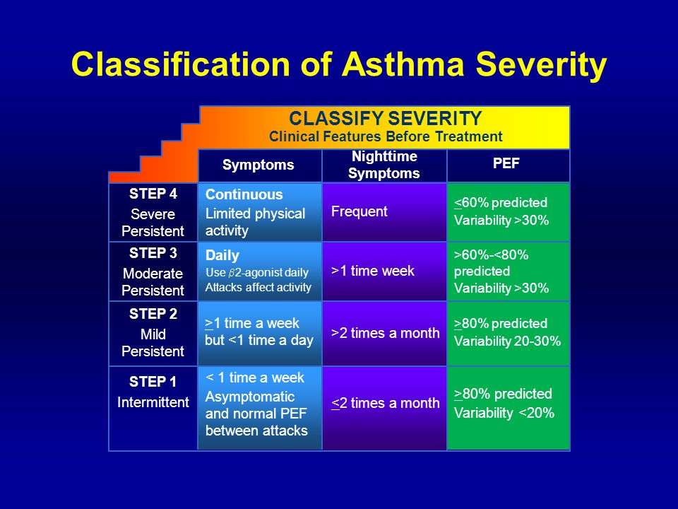 Classification of Asthma Severity STEP 4 Severe Persistent STEP 3 Moderate Persistent STEP 2 Mild Persistent STEP 1 Intermittent Symptoms Nighttime Symptoms PEF CLASSIFY SEVERITY Clinical Features Before Treatment Continuous Limited physical activity Daily Use  2-agonist daily Attacks affect activity >1 time a week but <1 time a day < 1 time a week Asymptomatic and normal PEF between attacks Frequent >1 time week >2 times a month <2 times a month <60% predicted Variability >30% >60%-<80% predicted Variability >30% >80% predicted Variability 20-30% >80% predicted Variability <20%