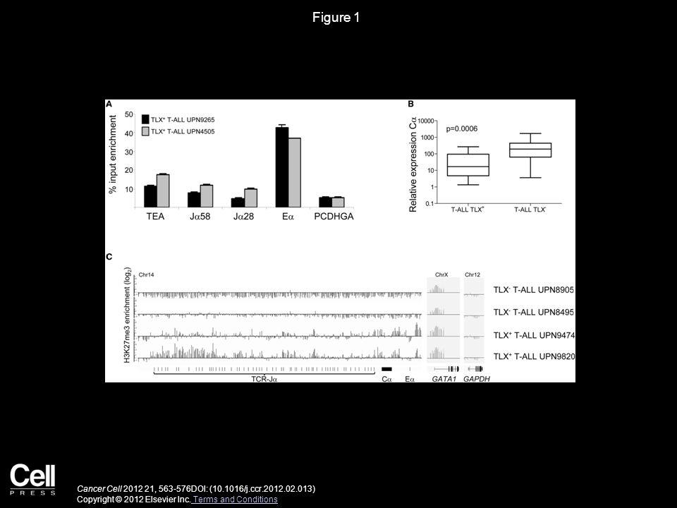 Figure 2 Cancer Cell 2012 21, 563-576DOI: (10.1016/j.ccr.2012.02.013) Copyright © 2012 Elsevier Inc.