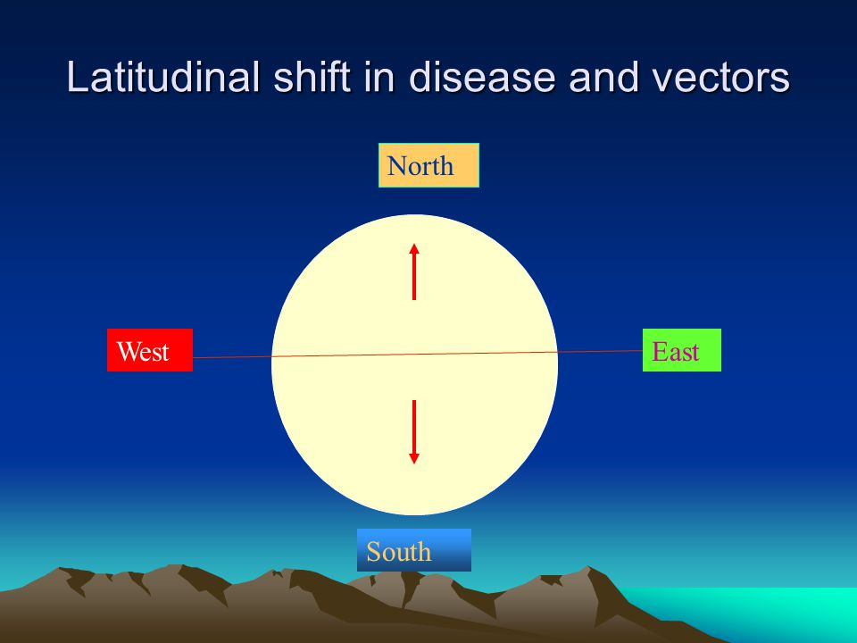 North South EastWest Latitudinal shift in disease and vectors