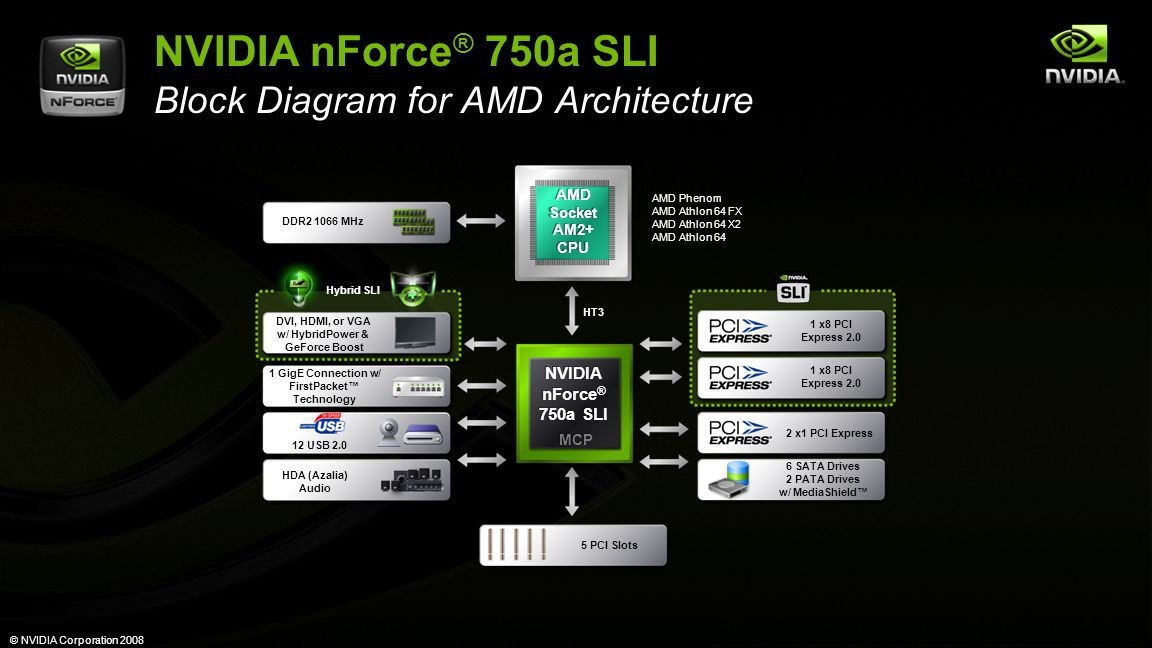 © NVIDIA Corporation 2008 NVIDIA nForce ® 750a SLI NVIDIA nForce ® 750a SLI 1 GigE Connection w/ FirstPacket™ Technology 12 USB 2.0 6 SATA Drives 2 PA