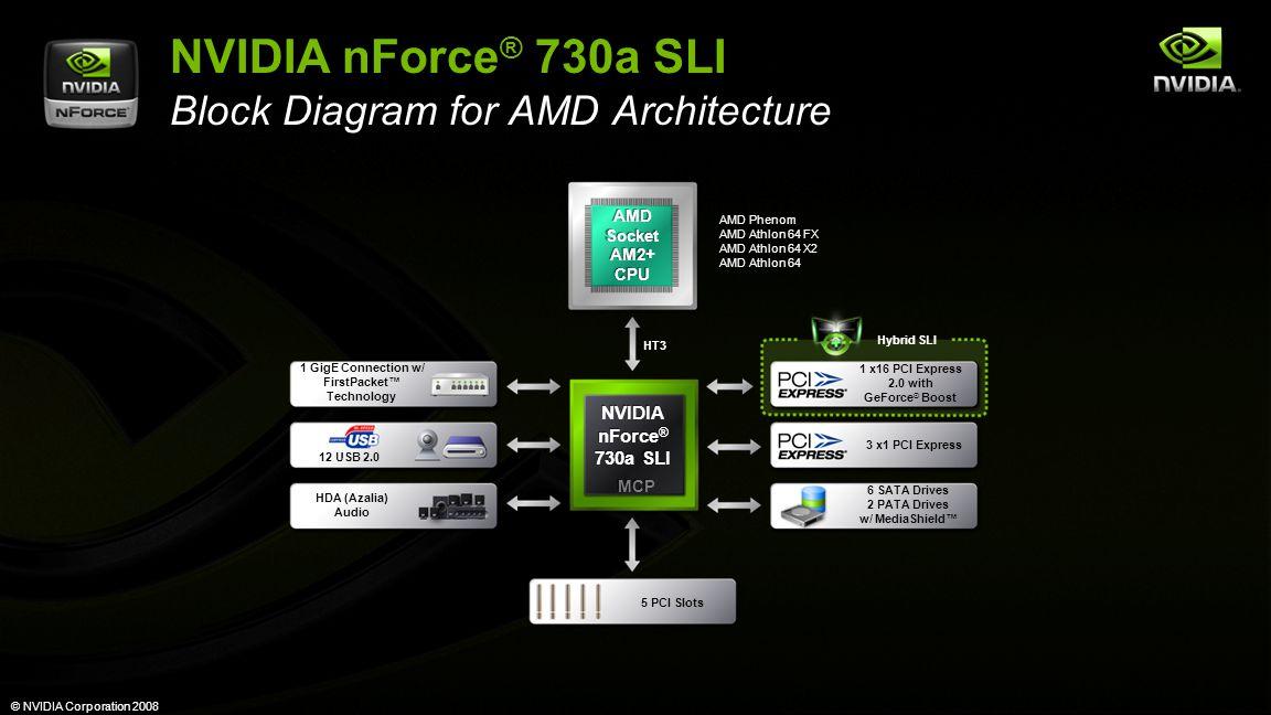 © NVIDIA Corporation 2008 NVIDIA nForce ® 730a SLI Block Diagram for AMD Architecture NVIDIA nForce ® 730a SLI NVIDIA nForce ® 730a SLI 1 GigE Connection w/ FirstPacket™ Technology 12 USB 2.0 6 SATA Drives 2 PATA Drives w/ MediaShield™ HDA (Azalia) Audio 5 PCI Slots HT3 AMD Phenom AMD Athlon 64 FX AMD Athlon 64 X2 AMD Athlon 64 Hybrid SLI AMD Socket AM2+ CPU AMD Socket AM2+ CPU MCP 3 x1 PCI Express 1 x16 PCI Express 2.0 with GeForce ® Boost