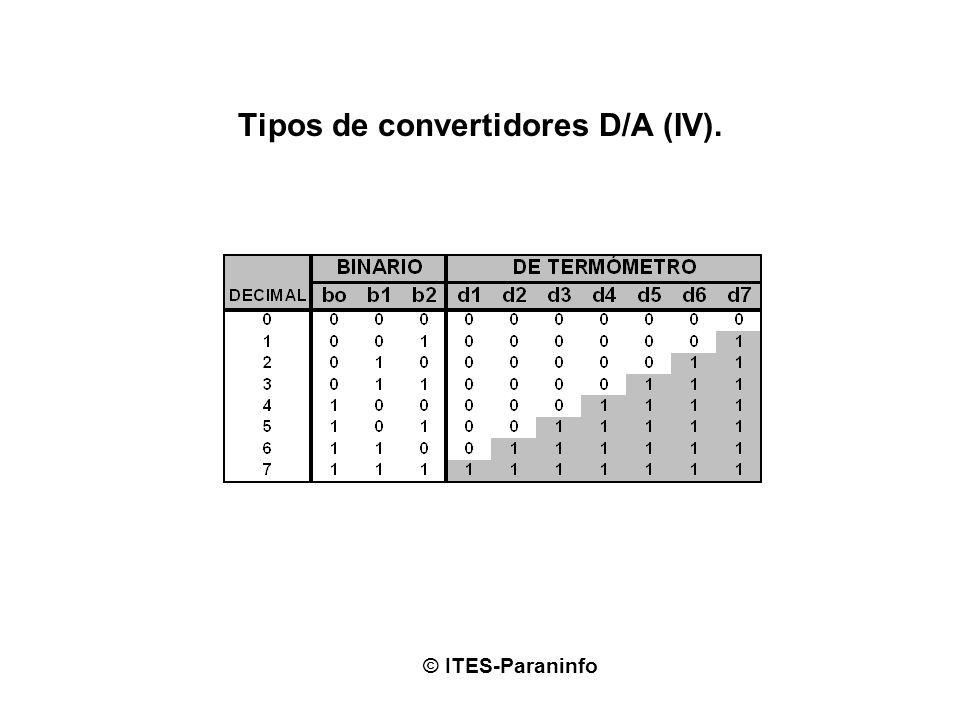 Tipos de convertidores D/A (IV). © ITES-Paraninfo