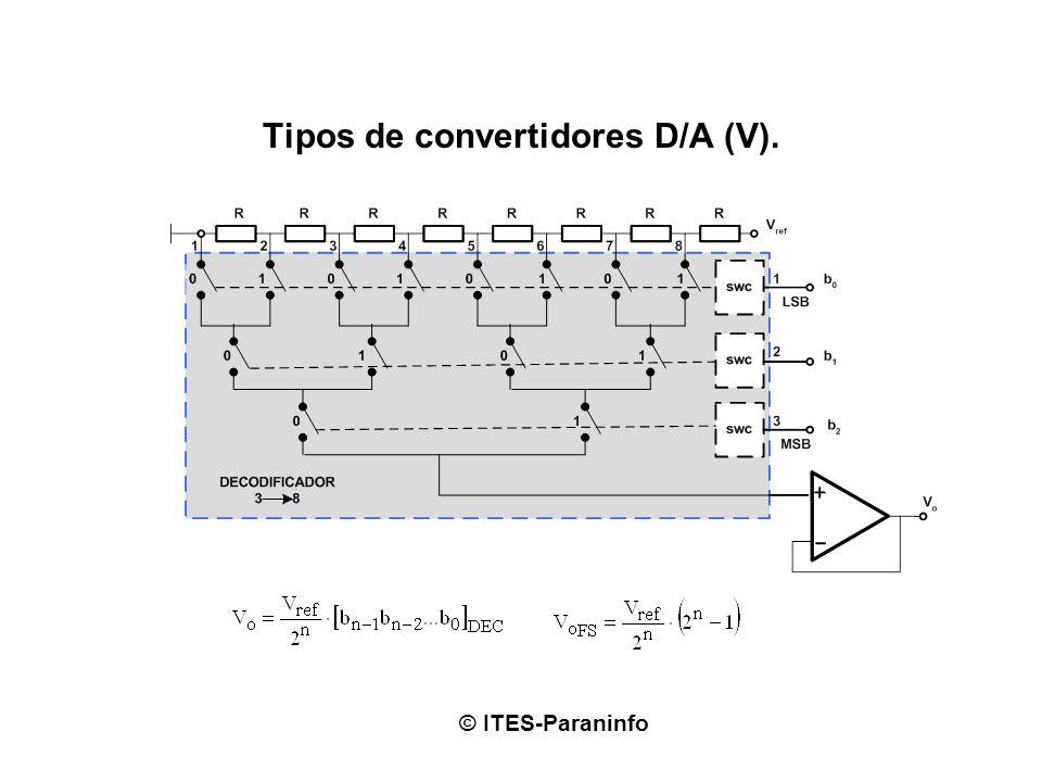 Tipos de convertidores D/A (V). © ITES-Paraninfo