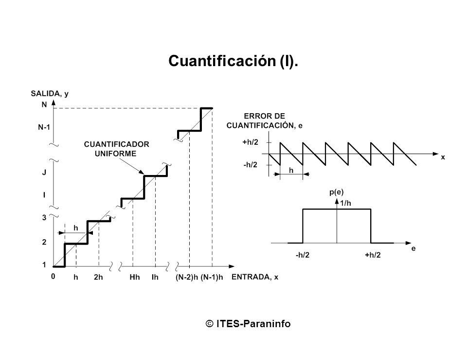 Errores en los convertidores A/D (III). © ITES-Paraninfo