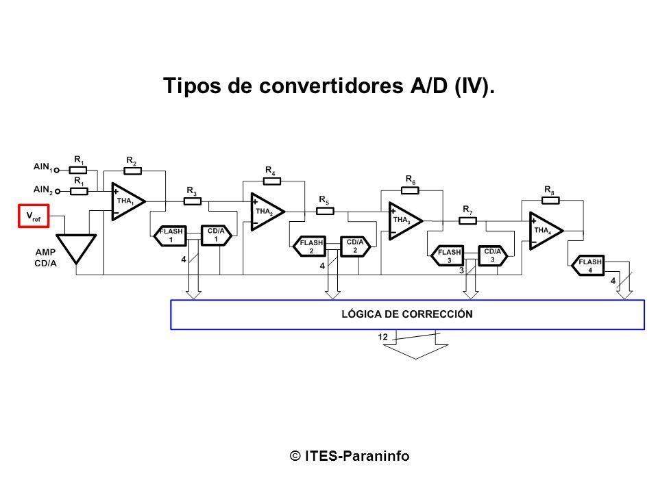 Tipos de convertidores A/D (IV). © ITES-Paraninfo