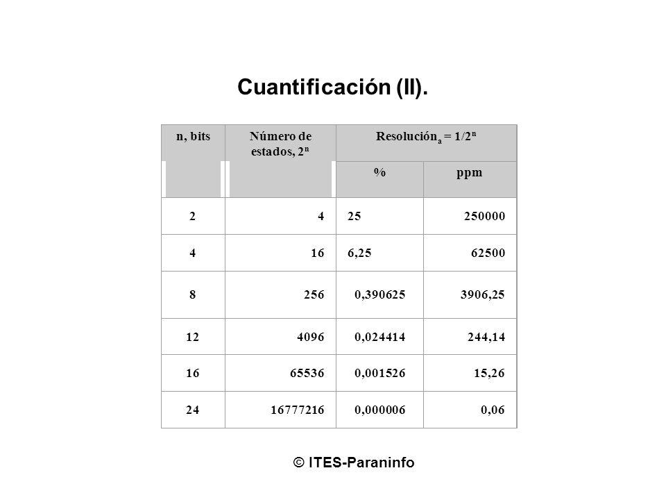 Cuantificación (II). © ITES-Paraninfo n, bitsNúmero de estados, 2 n Resolución a = 1/2 n %ppm 2425 250000 4166,25 62500 82560,3906253906,25 1240960,02