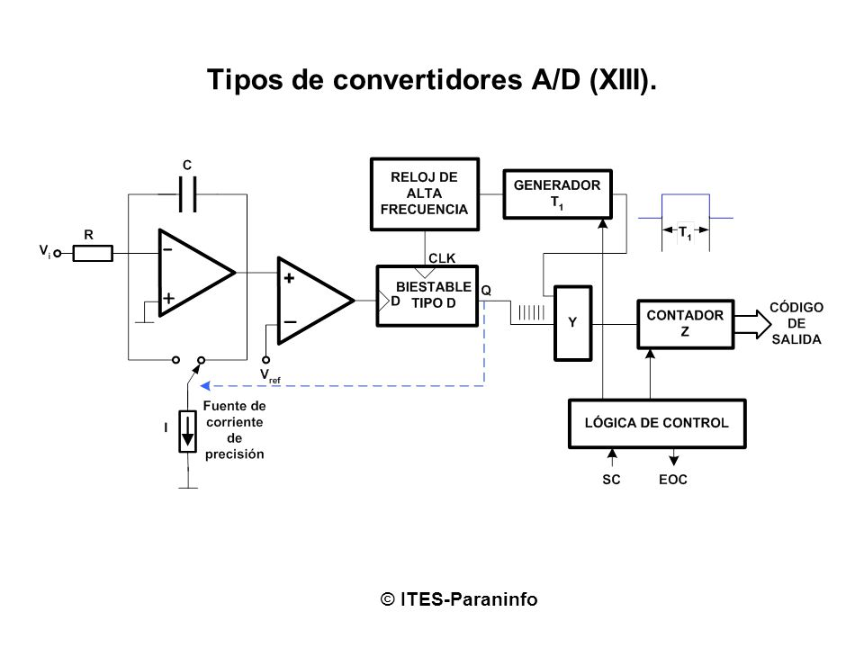 Tipos de convertidores A/D (XIII). © ITES-Paraninfo