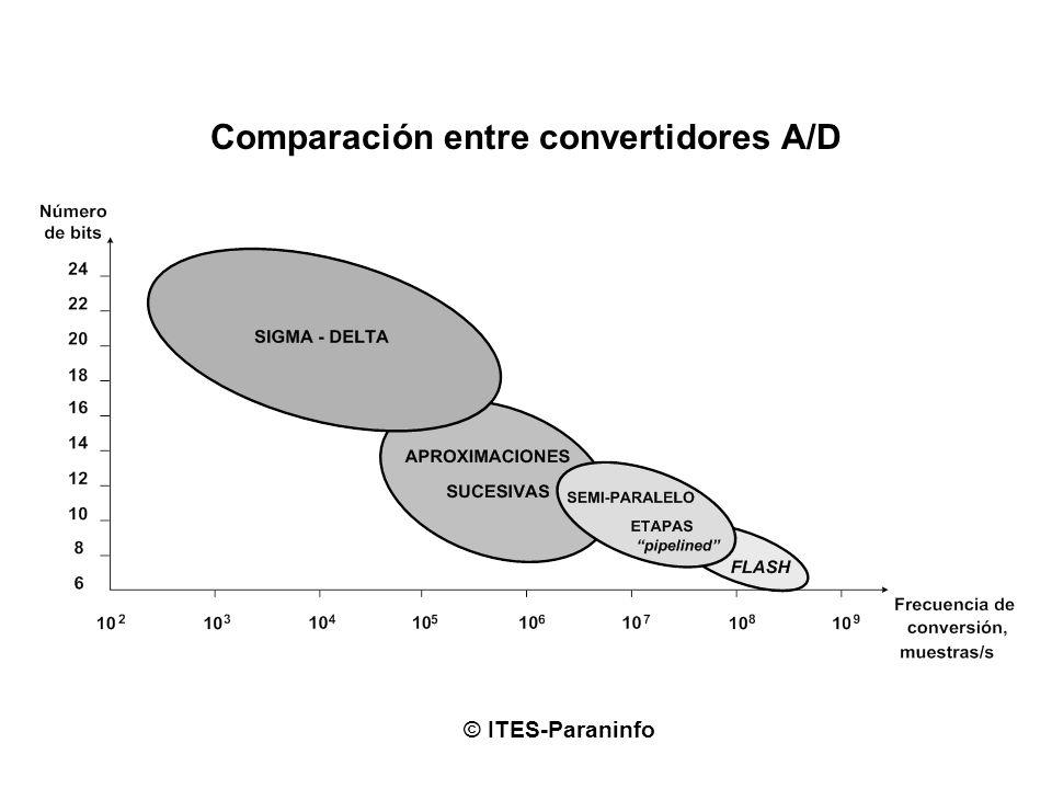 Comparación entre convertidores A/D © ITES-Paraninfo
