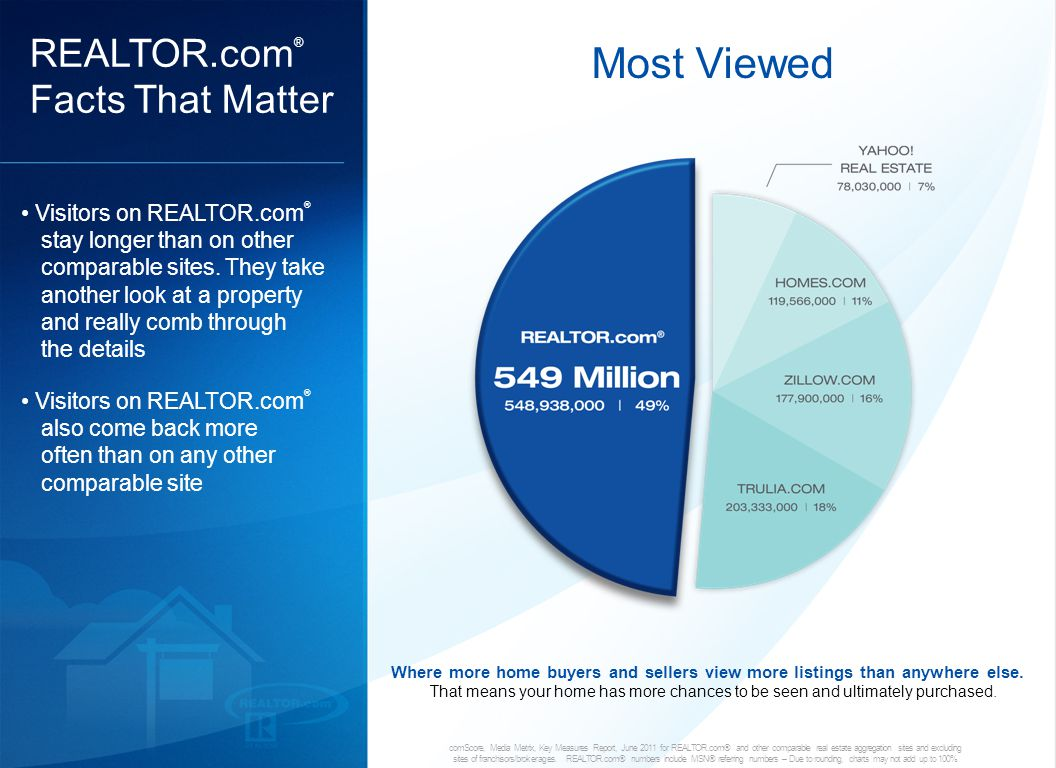 17 comScore, Media Metrix, Key Measures Report, June 2011 for REALTOR.com® and other comparable real estate aggregation sites and excluding sites of franchisors/brokerages.