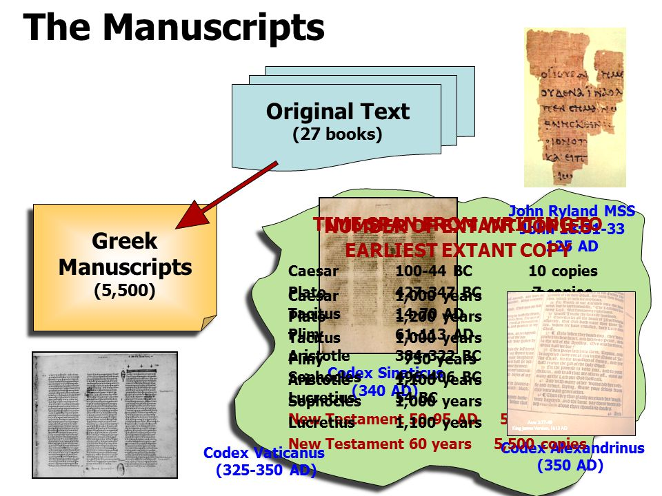 The Manuscripts Original Text (27 books) Greek Manuscripts (5,500) John Ryland MSS John 18: AD Codex Alexandrinus (350 AD) Codex Vaticanus ( AD) Codex Sinaticus (340 AD) NUMBER OF EXTANT COPIES Caesar BC10 copies Plato BC 7 copies Tacitus14-70 AD20 copies Pliny AD 7 copies Aristotle BC 5 copies Sophocles BC 100 copies Lucretius54 BC 2 copies New Testament AD 5,500 copies TIME SPAN FROM WRITING TO EARLIEST EXTANT COPY Caesar1,000 years10 copies Plato1,200 years 7 copies Tacitus1,000 years20 copies Pliny 750 years 7 copies Aristotle1,100 years 5 copies Sophocles1,000 years 100 copies Lucretius1,100 years 2 copies New Testament 60 years 5,500 copies