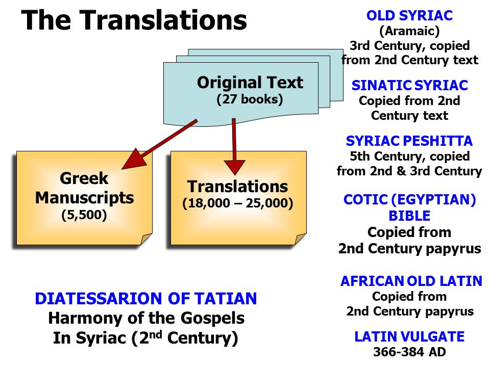The Translations Original Text (27 books) Greek Manuscripts (5,500) Translations (18,000 – 25,000) OLD SYRIAC (Aramaic) 3rd Century, copied from 2nd Century text SINATIC SYRIAC Copied from 2nd Century text SYRIAC PESHITTA 5th Century, copied from 2nd & 3rd Century COTIC (EGYPTIAN) BIBLE Copied from 2nd Century papyrus AFRICAN OLD LATIN Copied from 2nd Century papyrus LATIN VULGATE AD DIATESSARION OF TATIAN Harmony of the Gospels In Syriac (2 nd Century)