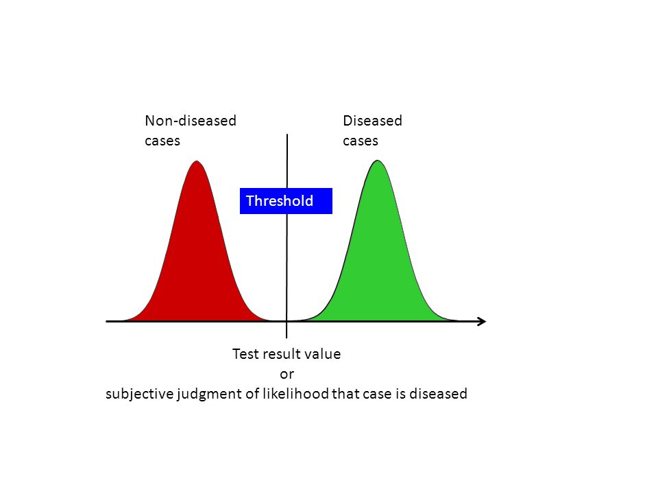 Non-diseased cases Diseased cases Test result value or subjective judgment of likelihood that case is diseased Threshold