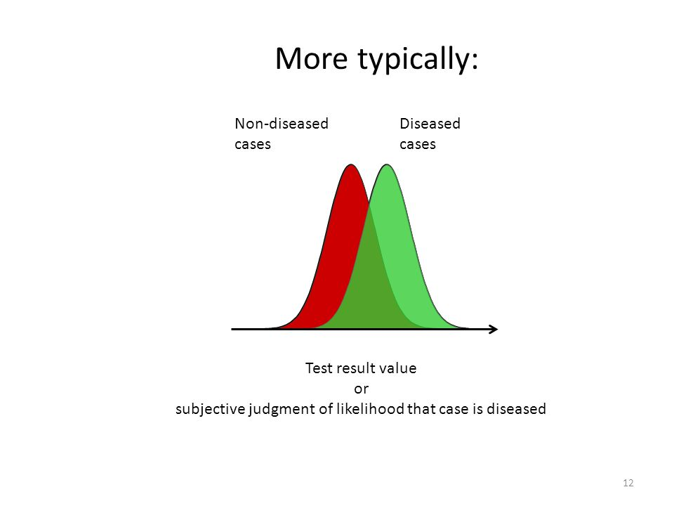 12 Non-diseased cases Diseased cases Test result value or subjective judgment of likelihood that case is diseased More typically: