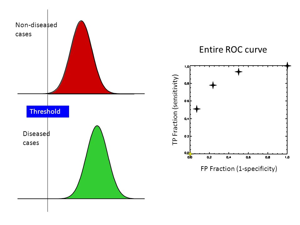 Threshold Non-diseased cases Diseased cases Entire ROC curve TP Fraction (sensitivity) FP Fraction (1-specificity)