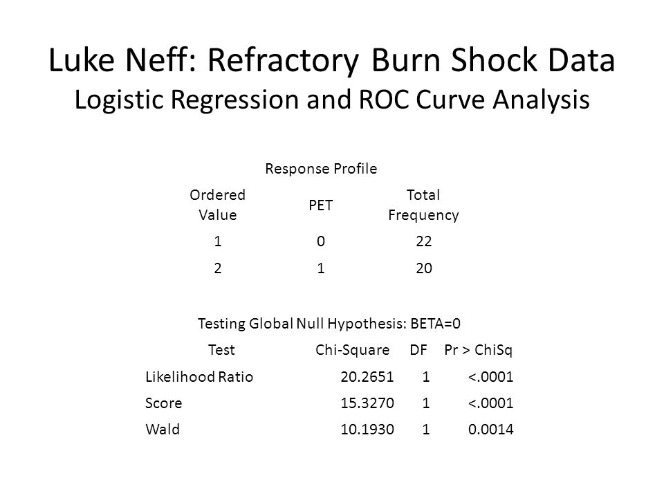 Luke Neff: Refractory Burn Shock Data Logistic Regression and ROC Curve Analysis Response Profile Ordered Value PET Total Frequency Testing Global Null Hypothesis: BETA=0 TestChi-SquareDFPr > ChiSq Likelihood Ratio <.0001 Score <.0001 Wald