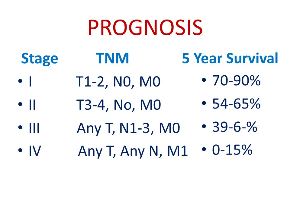 PROGNOSIS Stage TNM I T1-2, N0, M0 II T3-4, No, M0 III Any T, N1-3, M0 IV Any T, Any N, M1 5 Year Survival 70-90% 54-65% 39-6-% 0-15%