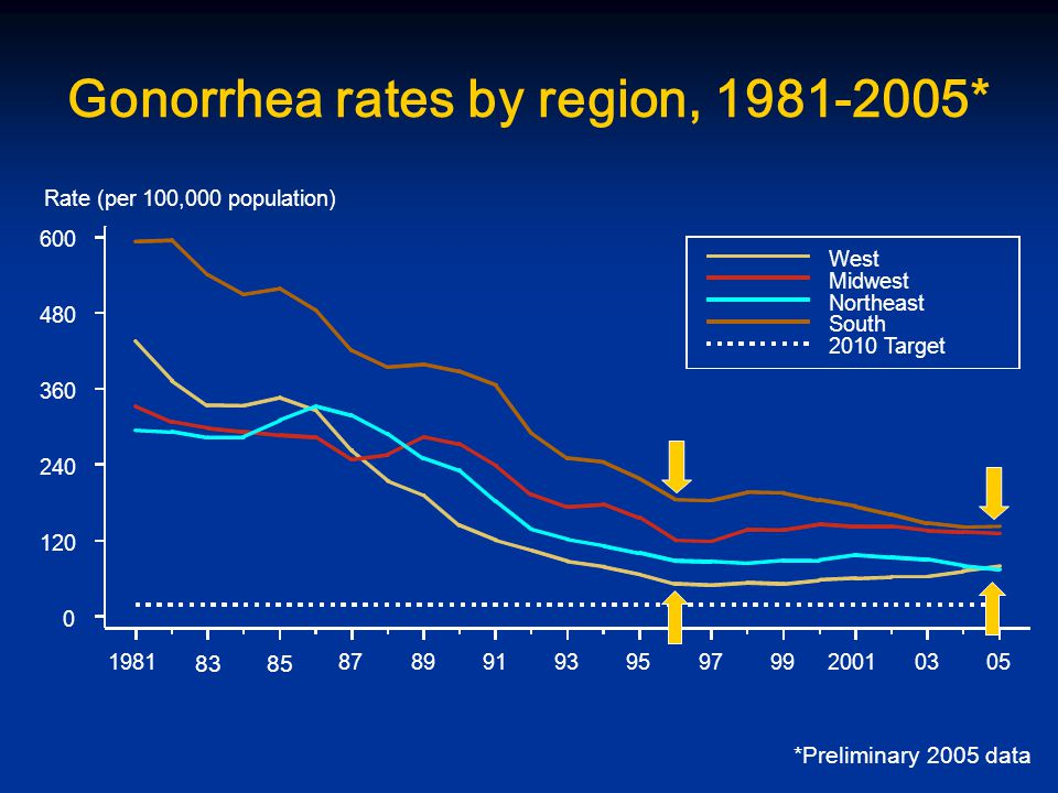 Gonorrhea rates by region, * *Preliminary 2005 data