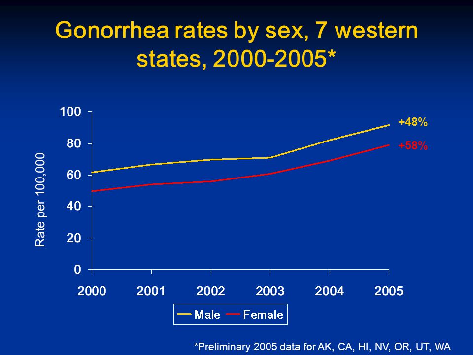 Gonorrhea rates by sex, 7 western states, * *Preliminary 2005 data for AK, CA, HI, NV, OR, UT, WA +48% +58%