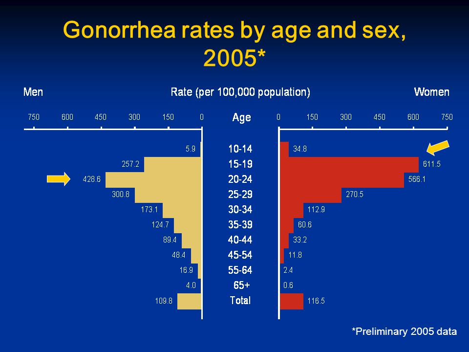 Gonorrhea rates by age and sex, 2005* *Preliminary 2005 data