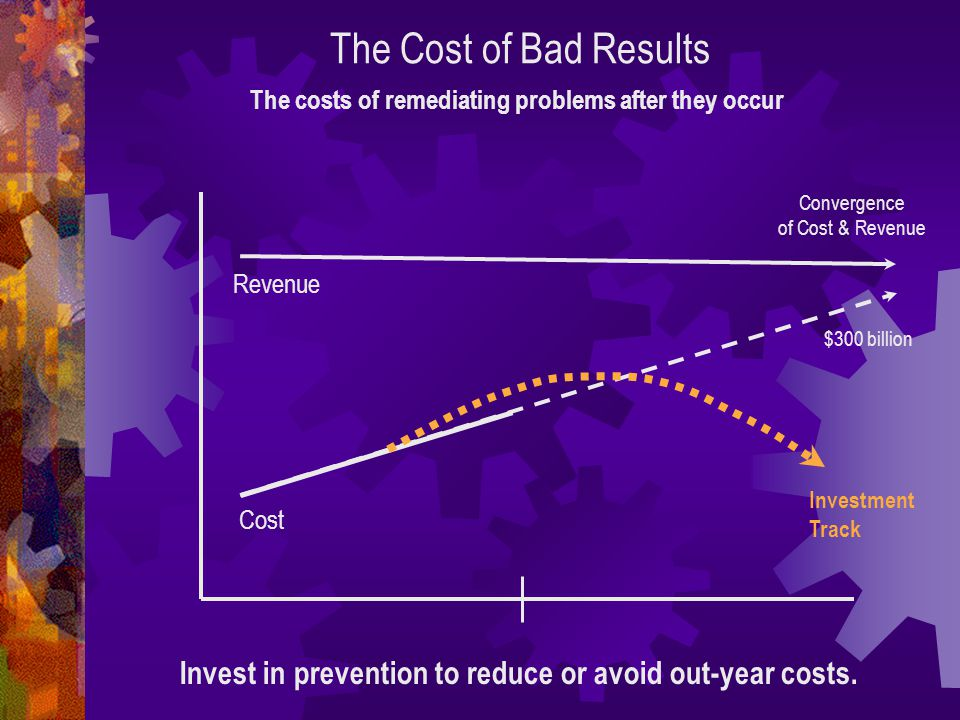 The Cost of Bad Results Invest in prevention to reduce or avoid out-year costs.