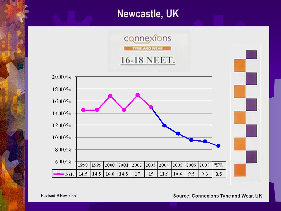 Source: Connexions Tyne and Wear, UK Newcastle, UK Revised 9 Nov 2007 Nov 08 – Jan