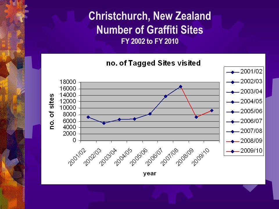 Christchurch, New Zealand Number of Graffiti Sites FY 2002 to FY 2010