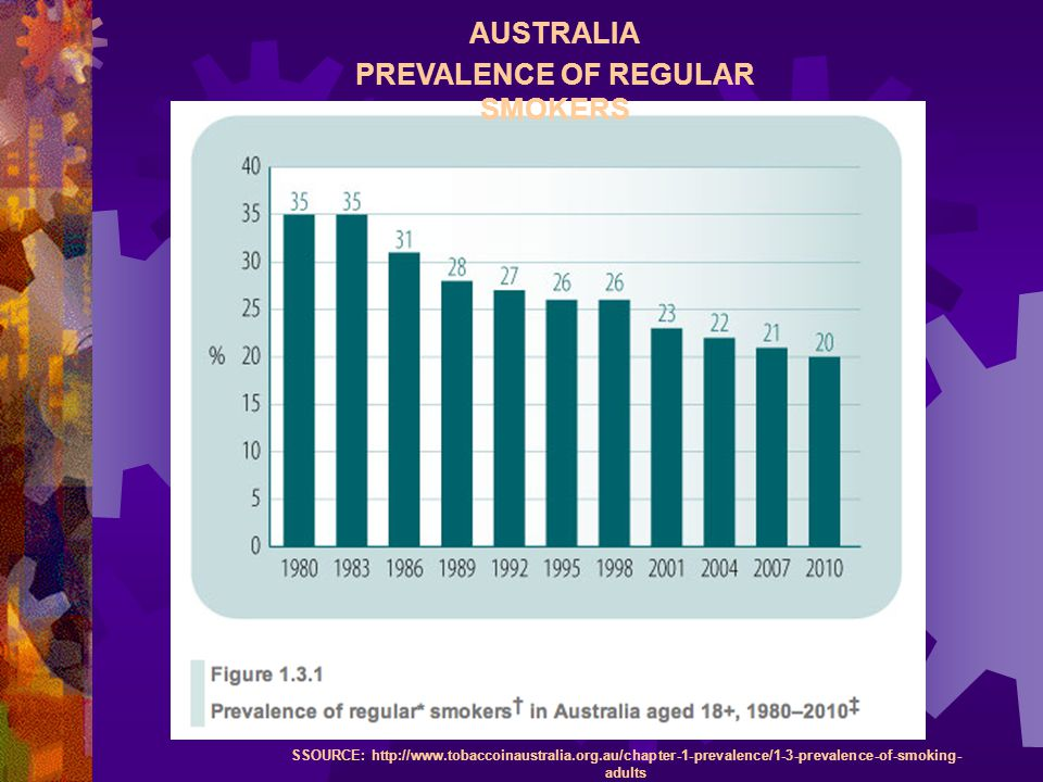AUSTRALIA PREVALENCE OF REGULAR SMOKERS SSOURCE:   adults