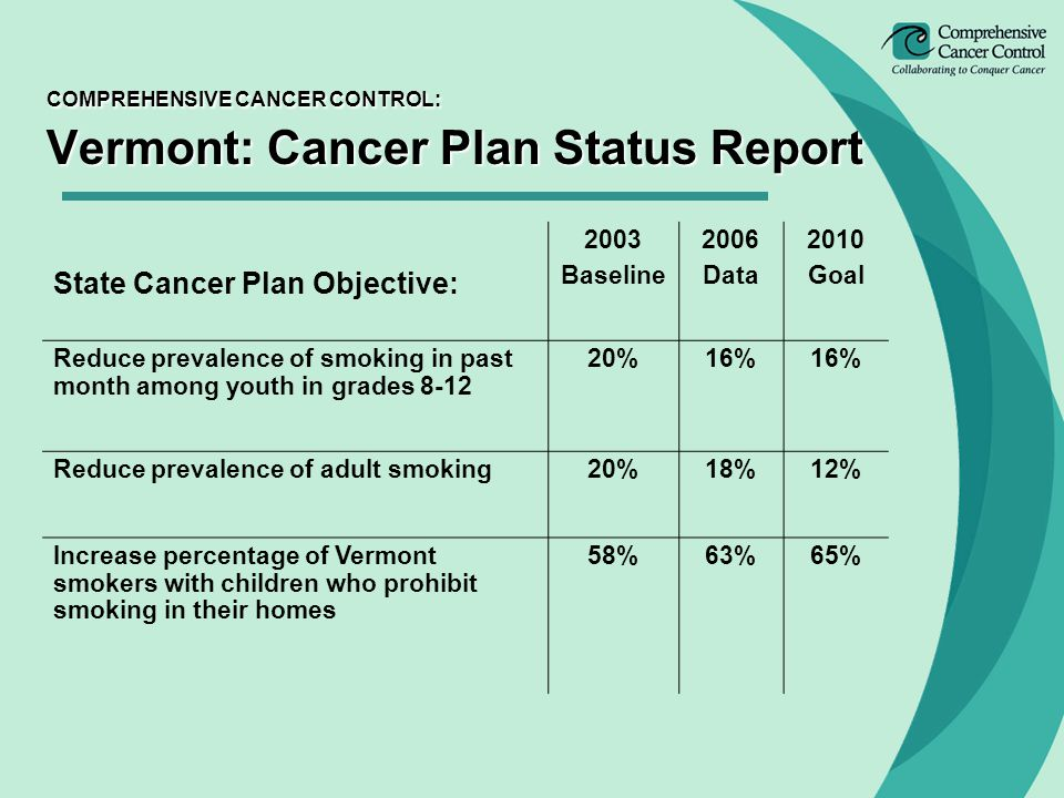 COMPREHENSIVE CANCER CONTROL: Vermont: Cancer Plan Status Report State Cancer Plan Objective: 2003 Baseline 2006 Data 2010 Goal Reduce prevalence of smoking in past month among youth in grades %16% Reduce prevalence of adult smoking20%18%12% Increase percentage of Vermont smokers with children who prohibit smoking in their homes 58%63%65%
