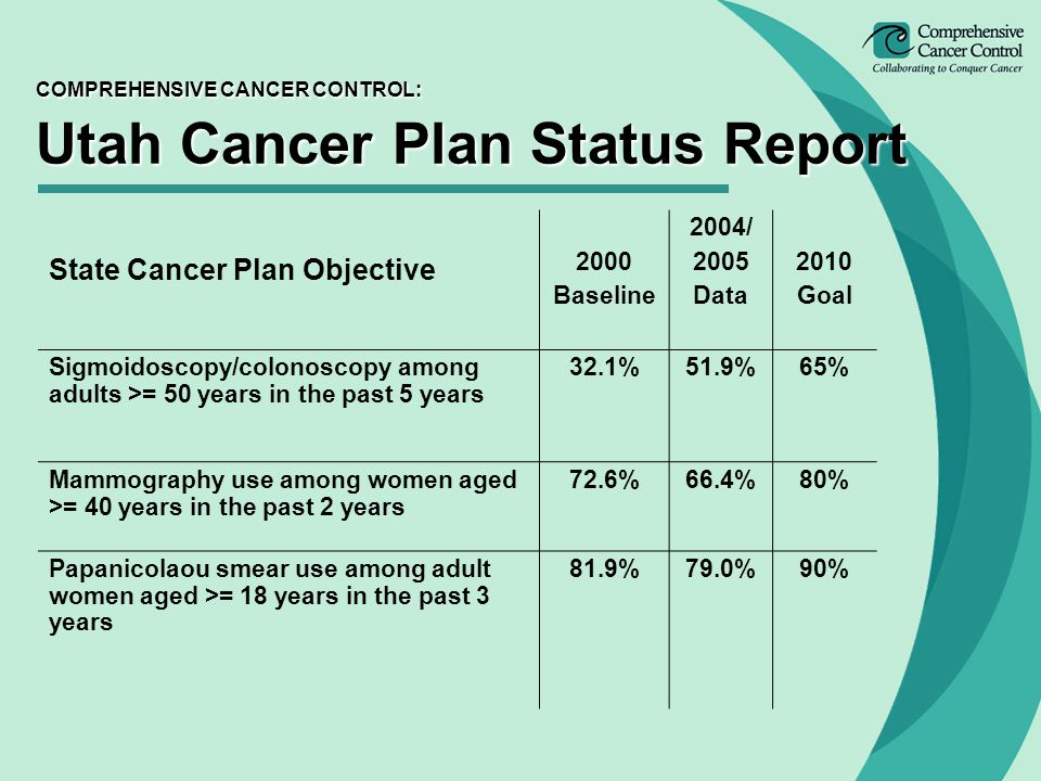 COMPREHENSIVE CANCER CONTROL: Utah Cancer Plan Status Report State Cancer Plan Objective 2000 Baseline 2004/ 2005 Data 2010 Goal Sigmoidoscopy/colonoscopy among adults >= 50 years in the past 5 years 32.1%51.9%65% Mammography use among women aged >= 40 years in the past 2 years 72.6%66.4%80% Papanicolaou smear use among adult women aged >= 18 years in the past 3 years 81.9%79.0%90%