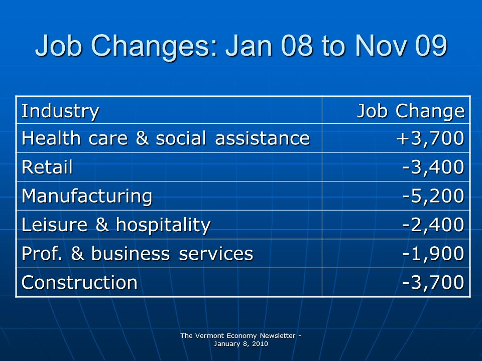 The Vermont Economy Newsletter - January 8, 2010 Job Changes: Jan 08 to Nov 09 Industry Job Change Health care & social assistance +3,700 Retail-3,400 Manufacturing-5,200 Leisure & hospitality -2,400 Prof.