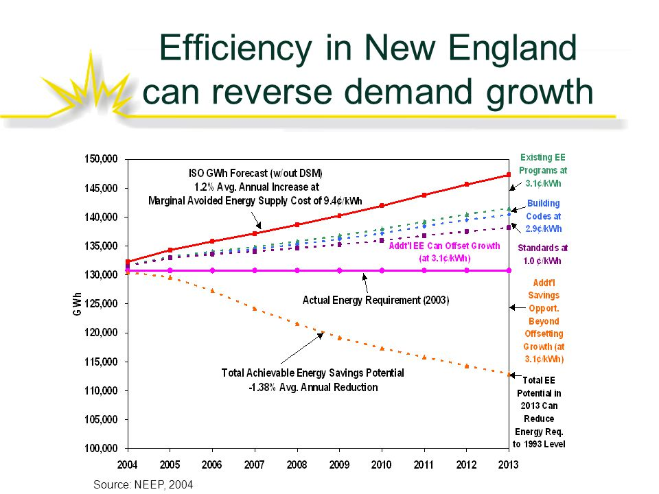 Efficiency in New England can reverse demand growth Source: NEEP, 2004