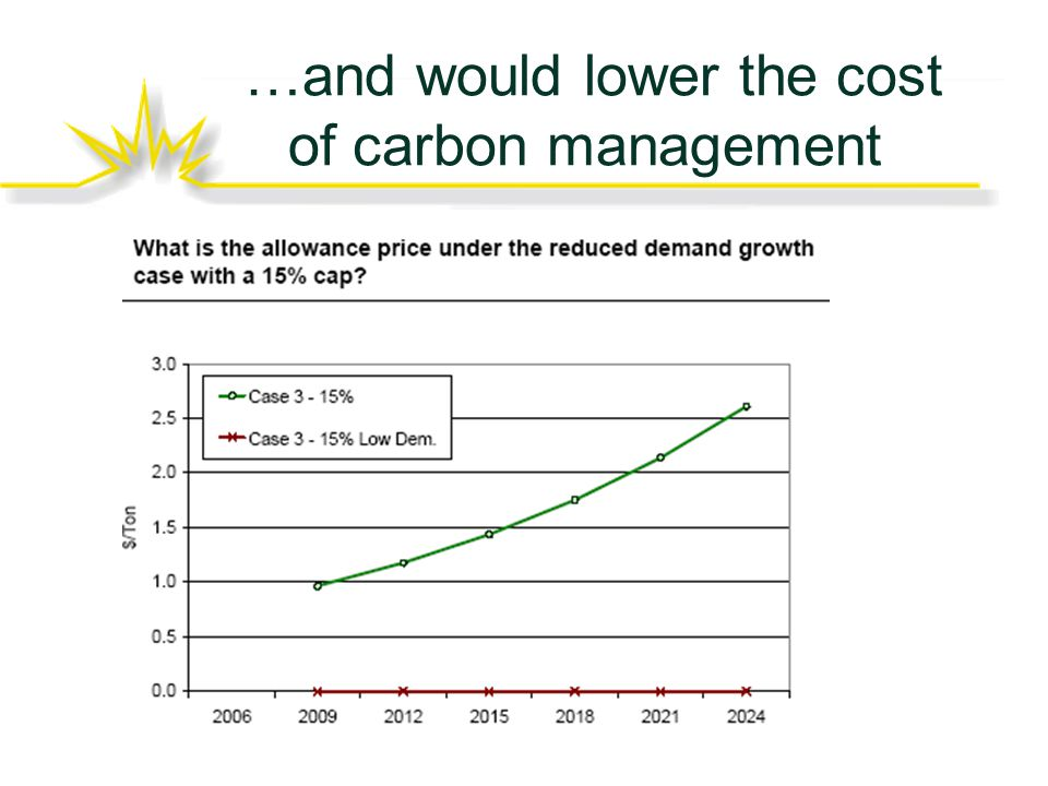 …and would lower the cost of carbon management