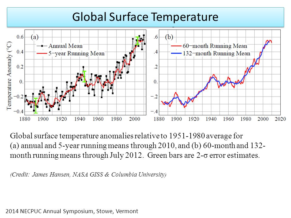 Global surface temperature anomalies relative to average for (a) annual and 5-year running means through 2010, and (b) 60-month and 132- month running means through July 2012.