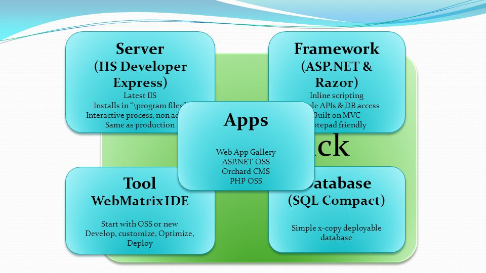 Web Stack (Web PI Delivered) Web Stack (Web PI Delivered) Framework (ASP.NET & Razor) Inline scripting Simple APIs & DB access Built on MVC Notepad friendly Framework (ASP.NET & Razor) Inline scripting Simple APIs & DB access Built on MVC Notepad friendly Server (IIS Developer Express) Latest IIS Installs in \program files Interactive process, non admin Same as production Server (IIS Developer Express) Latest IIS Installs in \program files Interactive process, non admin Same as production Tool WebMatrix IDE Start with OSS or new Develop, customize, Optimize, Deploy Tool WebMatrix IDE Start with OSS or new Develop, customize, Optimize, Deploy Database (SQL Compact) Simple x-copy deployable database Database (SQL Compact) Simple x-copy deployable database Apps Web App Gallery ASP.NET OSS Orchard CMS PHP OSS Apps Web App Gallery ASP.NET OSS Orchard CMS PHP OSS