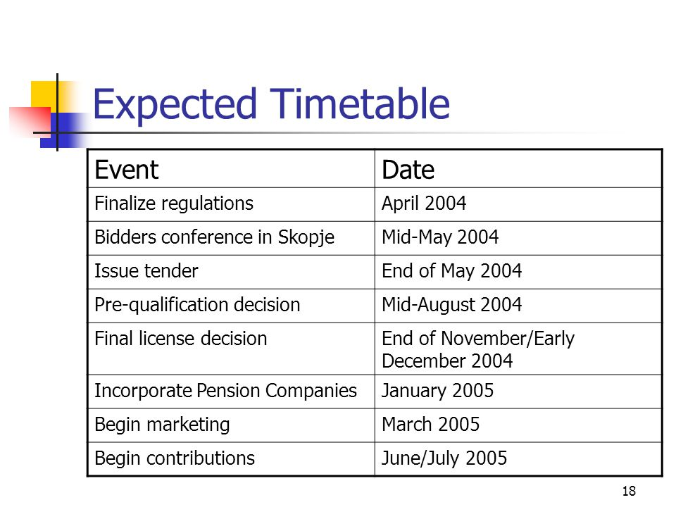 Expected Timetable EventDate Finalize regulationsApril 2004 Bidders conference in SkopjeMid-May 2004 Issue tenderEnd of May 2004 Pre-qualification decisionMid-August 2004 Final license decisionEnd of November/Early December 2004 Incorporate Pension CompaniesJanuary 2005 Begin marketingMarch 2005 Begin contributionsJune/July 2005