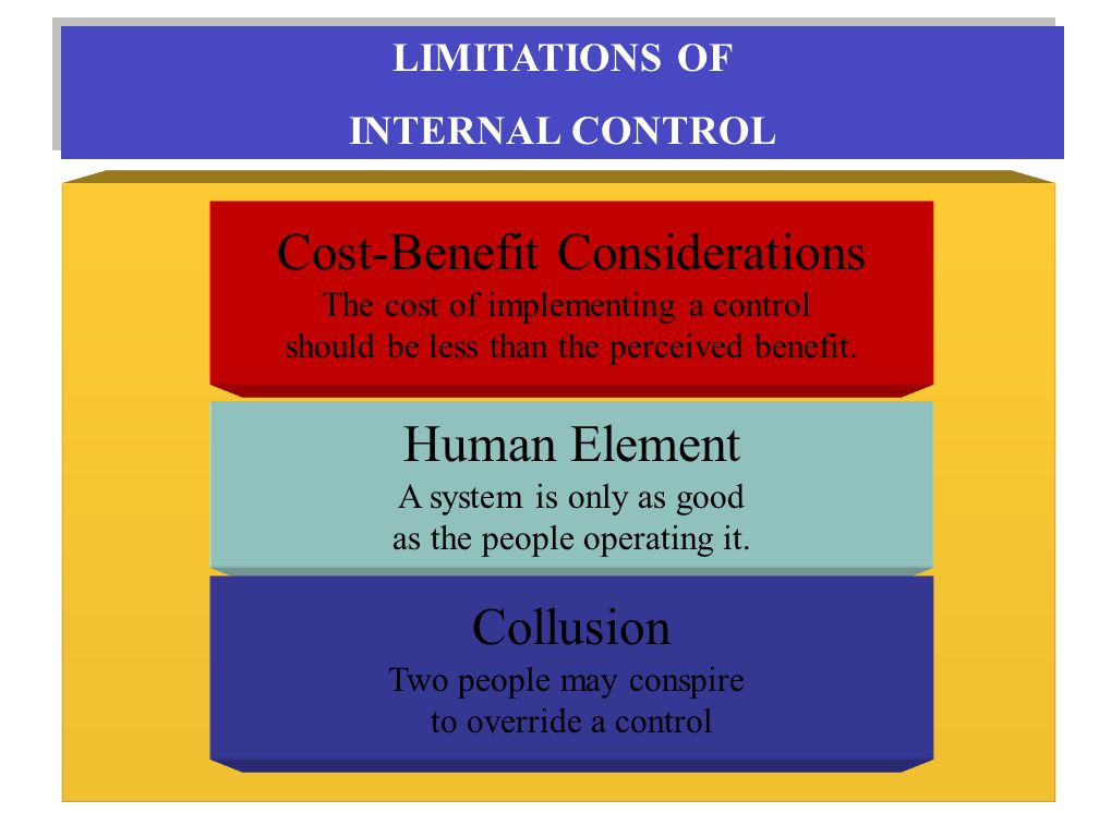 LIMITATIONS OF INTERNAL CONTROL LIMITATIONS OF INTERNAL CONTROL Cost-Benefit Considerations The cost of implementing a control should be less than the perceived benefit.