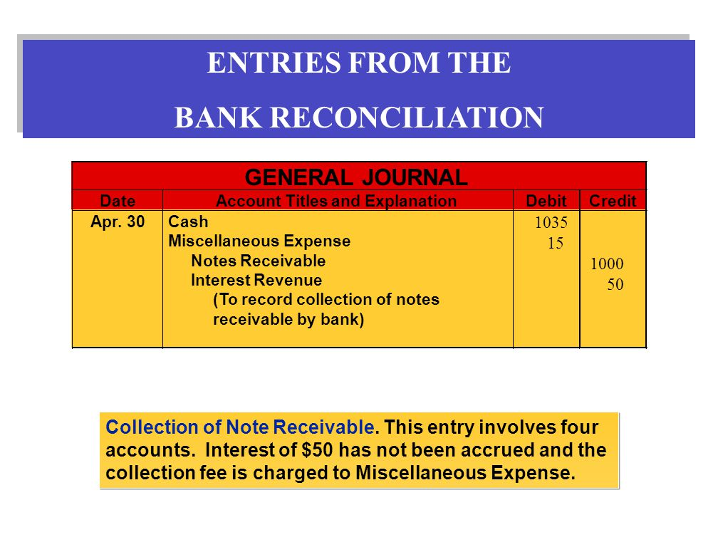 Collection of Note Receivable. This entry involves four accounts.