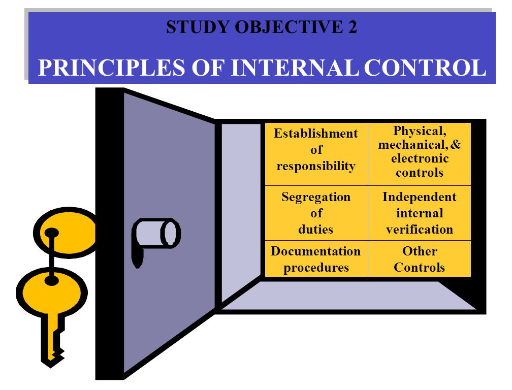 STUDY OBJECTIVE 2 PRINCIPLES OF INTERNAL CONTROL STUDY OBJECTIVE 2 PRINCIPLES OF INTERNAL CONTROL Other Controls Documentation procedures Independent internal verification Segregation of duties Physical, mechanical, & electronic controls Establishment of responsibility
