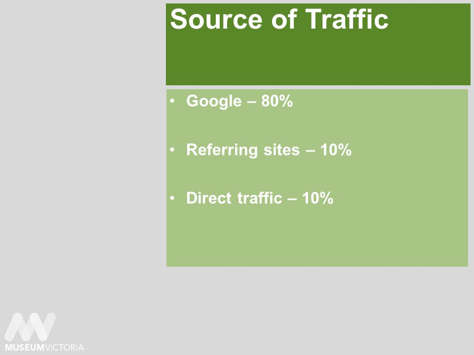 Source of Traffic Google – 80% Referring sites – 10% Direct traffic – 10%