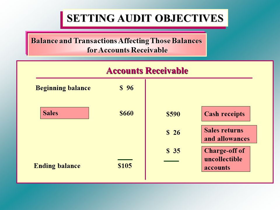 SETTING AUDIT OBJECTIVES Balance and Transactions Affecting Those Balances for Accounts Receivable Accounts Receivable Beginning balance$ 96 $660 Sales Ending balance$105 $590 $ 26 $ 35 Cash receipts Sales returns and allowances Charge-off of uncollectible accounts