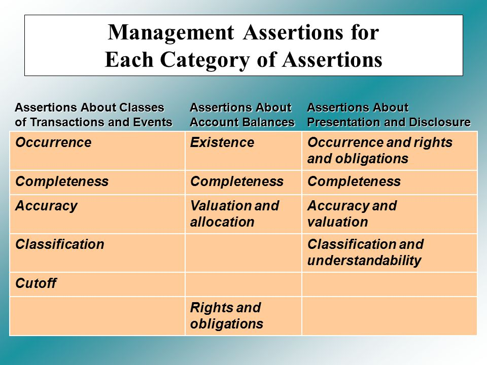 Management Assertions for Each Category of Assertions Assertions About Classes of Transactions and Events Assertions About Account Balances Assertions About Presentation and Disclosure OccurrenceExistenceOccurrence and rights and obligations Completeness AccuracyValuation and allocation Accuracy and valuation ClassificationClassification and understandability Cutoff Rights and obligations