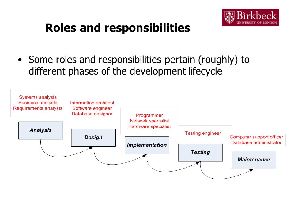 5 roles and responsibilities some roles and responsibilities pertain roughly to different phases of the development lifecycle - Information Technology Responsibilities